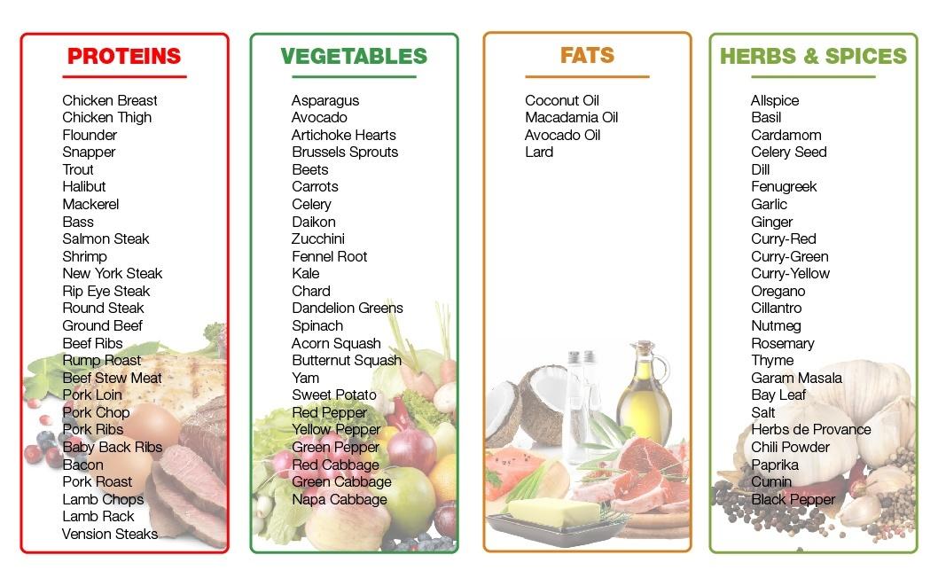 Paleo Diet - Paleo Food Matrix